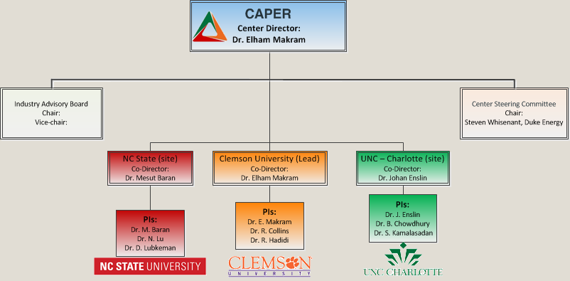 Caper Organization Chart